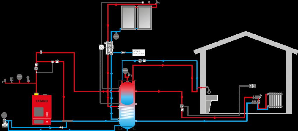 schema impianto termico